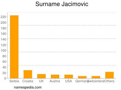 Surname Jacimovic