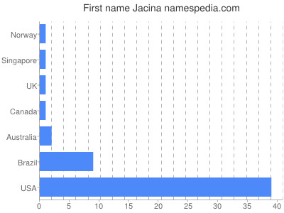 Given name Jacina