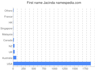 Given name Jacinda