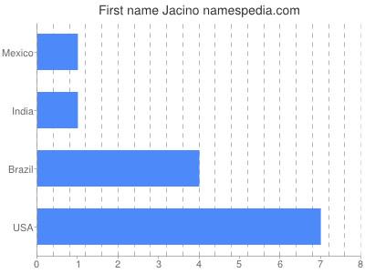 Given name Jacino