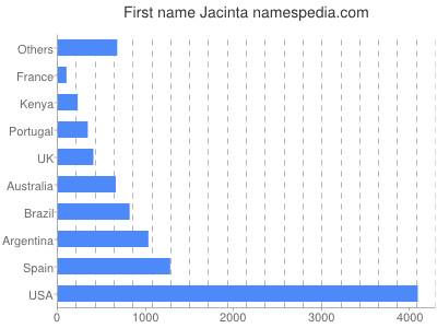Given name Jacinta