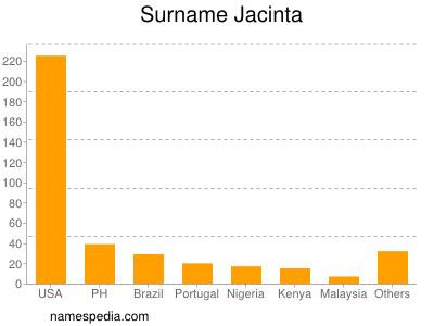 Surname Jacinta