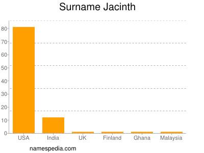 Surname Jacinth