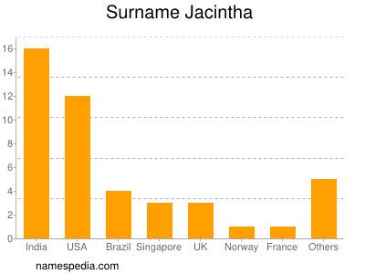 Surname Jacintha