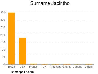 Surname Jacintho