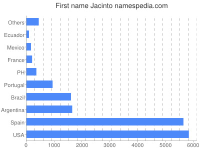 Given name Jacinto