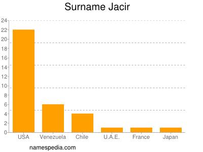 Surname Jacir