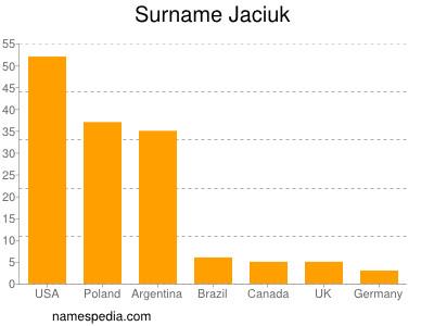 Surname Jaciuk