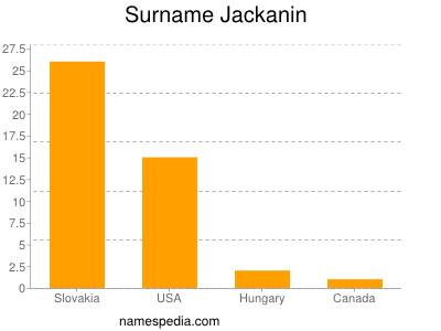 Surname Jackanin