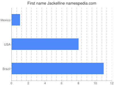 Given name Jackelline