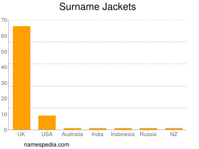 Surname Jackets