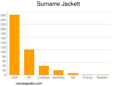 Surname Jackett