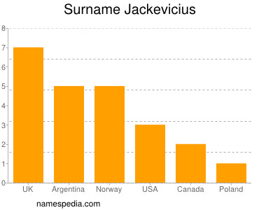 Surname Jackevicius