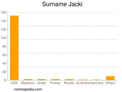 Surname Jacki