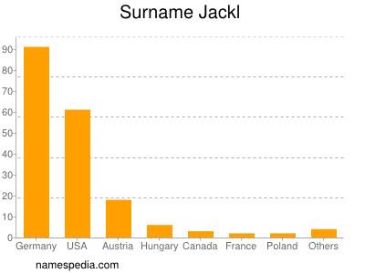 Surname Jackl