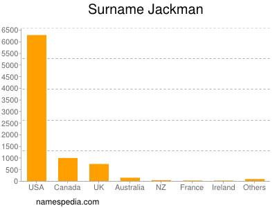 Surname Jackman