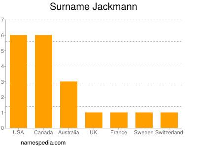 Surname Jackmann