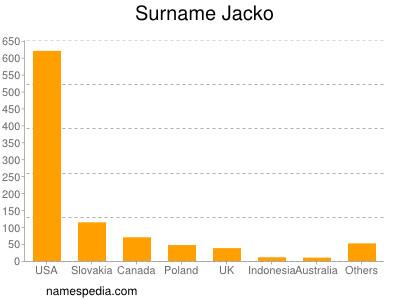 Surname Jacko
