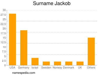 Surname Jackob