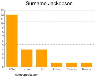 Surname Jackobson