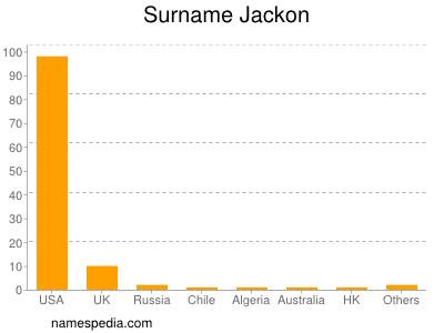 Surname Jackon