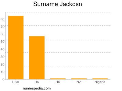 Surname Jackosn