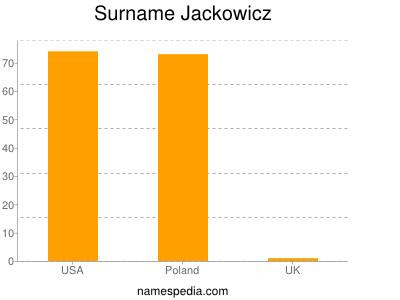 Surname Jackowicz