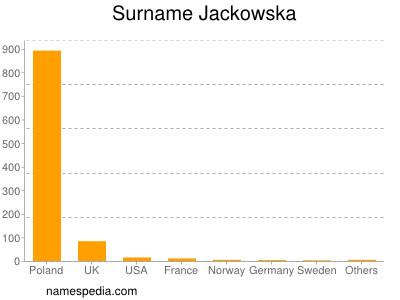 Surname Jackowska