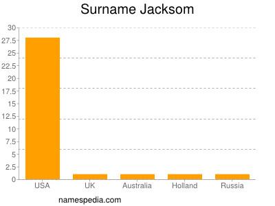 Surname Jacksom