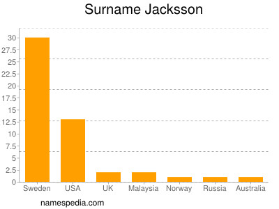 Surname Jacksson