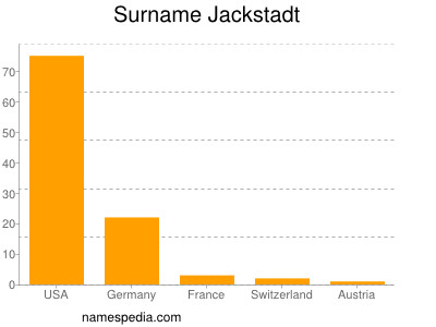 Surname Jackstadt