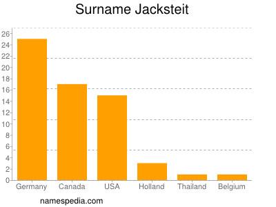Surname Jacksteit