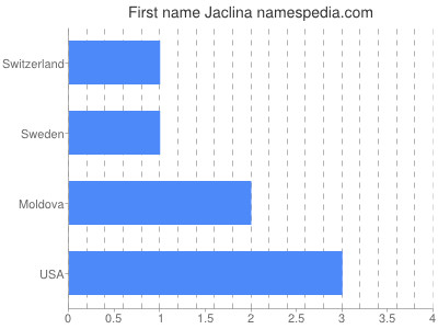 Given name Jaclina