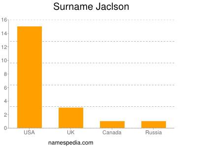 Surname Jaclson