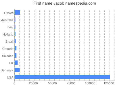 Given name Jacob