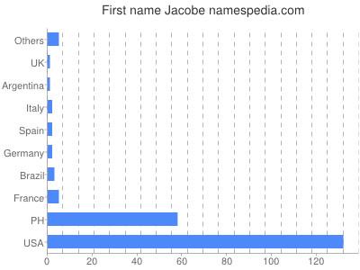 Given name Jacobe