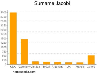 Surname Jacobi