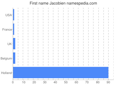 Given name Jacobien