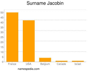 Surname Jacobin