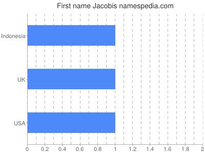 Given name Jacobis