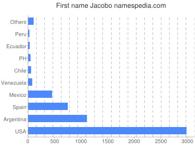 Given name Jacobo