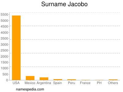 Surname Jacobo