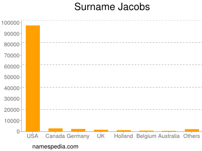 Surname Jacobs