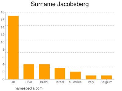 Surname Jacobsberg