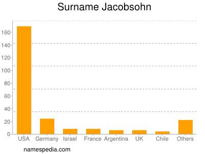 Surname Jacobsohn