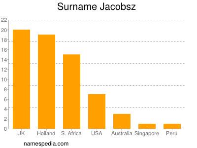 Surname Jacobsz