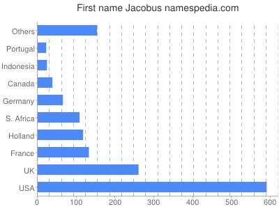 Given name Jacobus