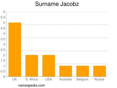 Surname Jacobz