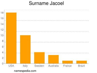 Surname Jacoel