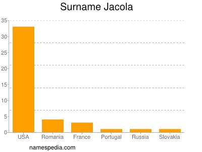 Surname Jacola